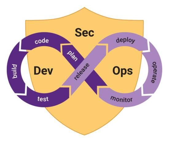 Grafik, die eine liegende 8 zeigt, auf der die Worte plan, code, build, test, release, deploy, operate, monitor zu lesen sind